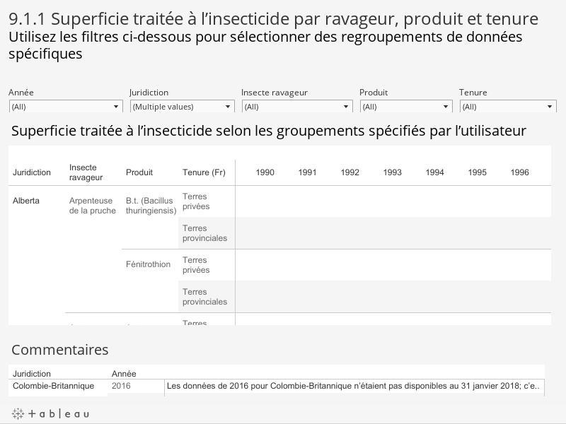 9.1.1 Superficie traitée à l'insecticide par juridiction, ravageur, produit et tenureUtilisez les filtres ci-dessous pour sélectionner des regroupements de données spécifiques