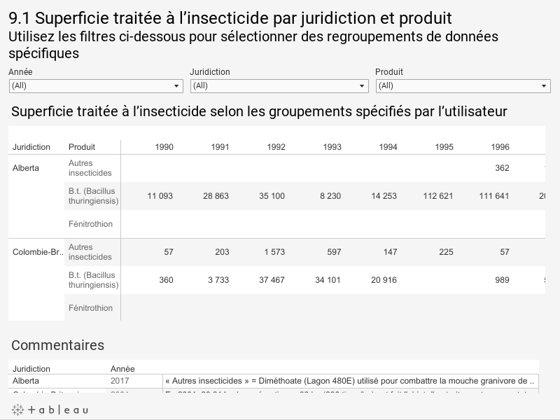 9.1 Superficie traitée à l'insecticide par juridiction et produitUtilisez les filtres ci-dessous pour sélectionner des regroupements de données spécifiques