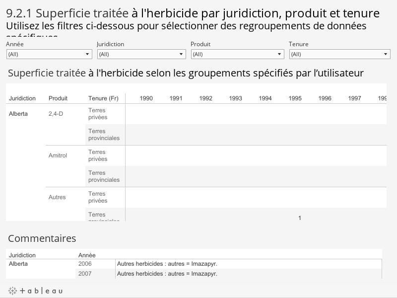 9.2.1 Superficie traitée à l'herbicide par juridiction, produit et tenureUtilisez les filtres ci-dessous pour sélectionner des regroupements de données spécifiques