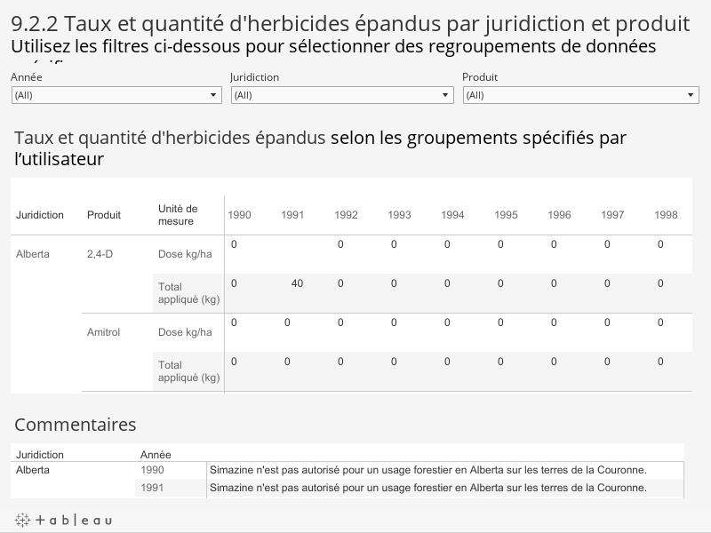 9.2.2 Taux et quantité d'herbicides épandus par juridiction et produitUtilisez les filtres ci-dessous pour sélectionner des regroupements de données spécifiques