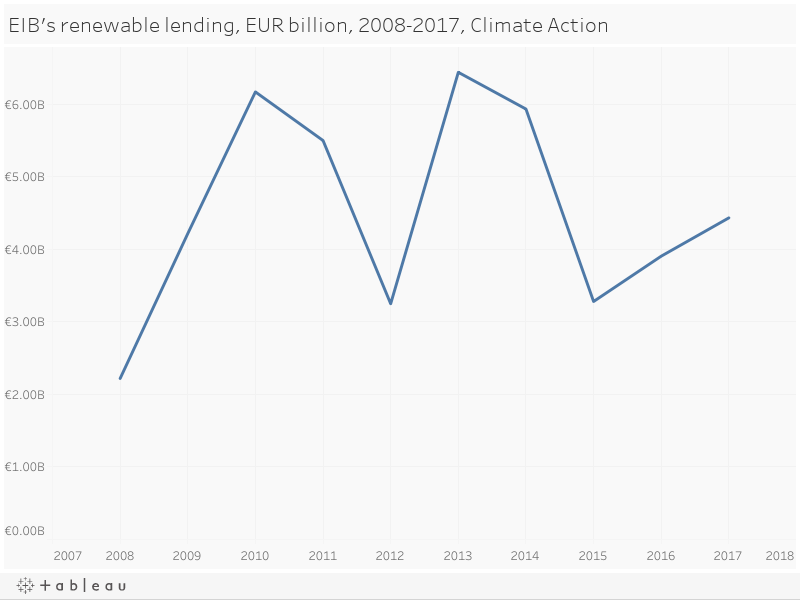 EIB's renewable lending, EUR billion, 2008-2017, Climate Action
