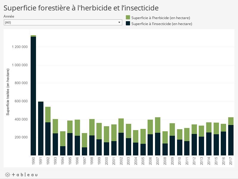 Superficie forestière à l'herbicide et l'insecticide