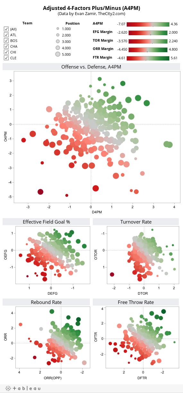 Adjusted 4-Factors Plus/Minus (A4PM)(Data by Evan Zamir, TheCity2.com)