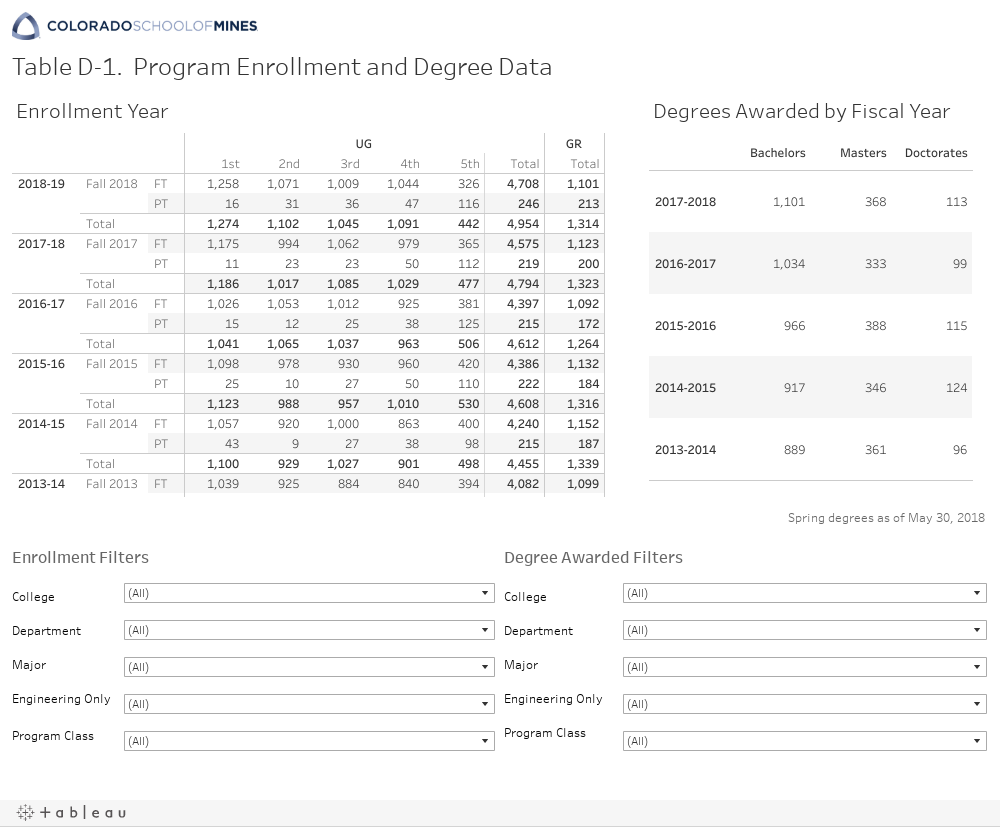 Table D-1. Program Enrollment and Degree Data