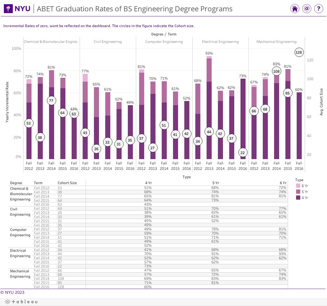 ABET Graduation of BS Engineering Degree Programs