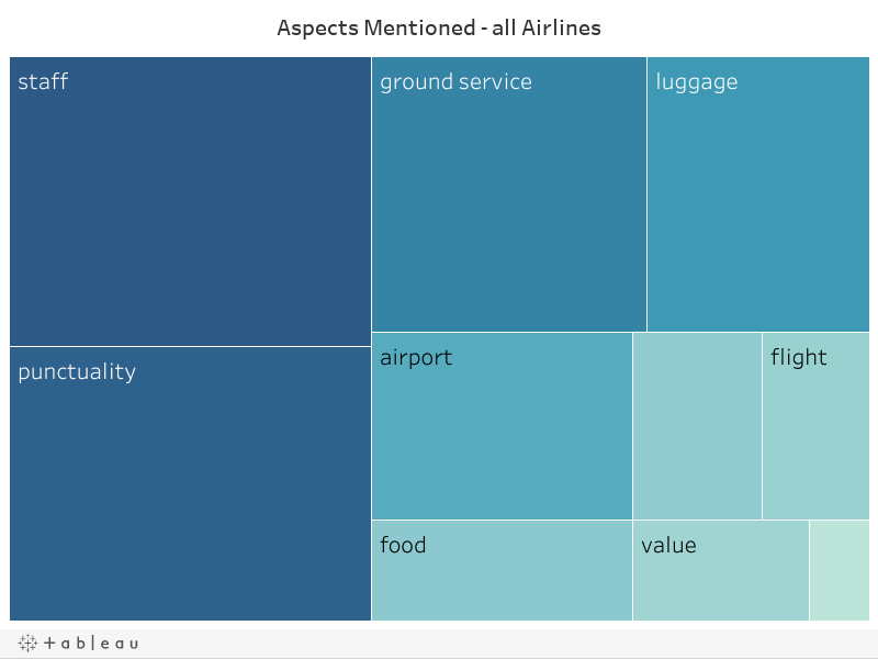 Aspects Mentioned - all Airlines