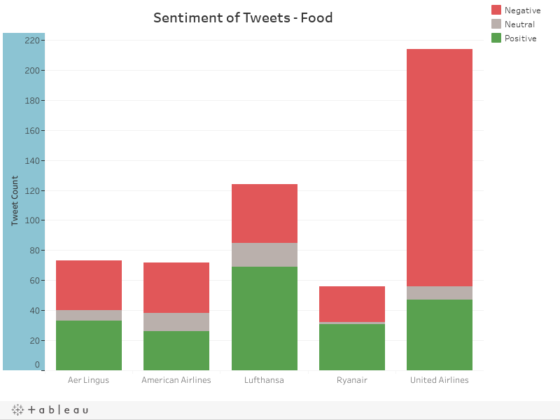 Sentiment of Tweets - Food
