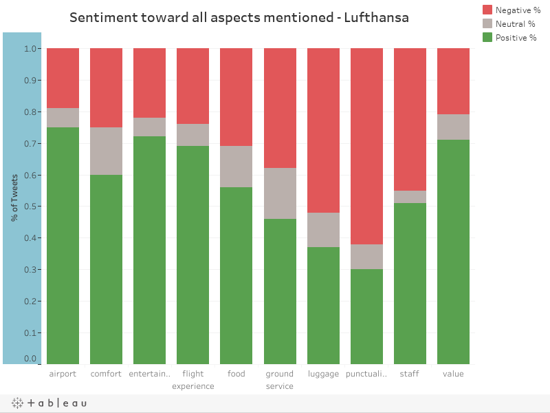 Sentiment toward all aspects mentioned - Lufthansa