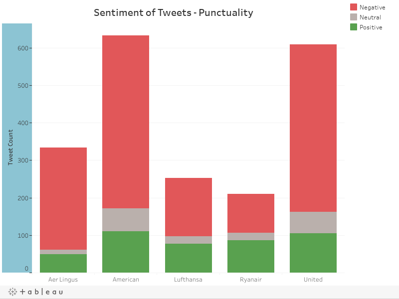 Sentiment of Tweets - Punctuality