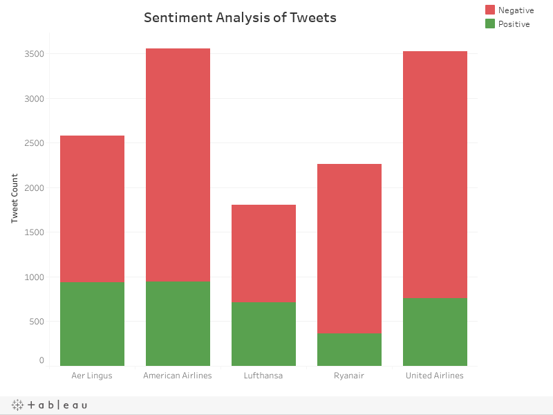 Sentiment Analysis of Tweets