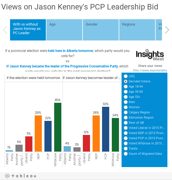 Views on Jason Kenney