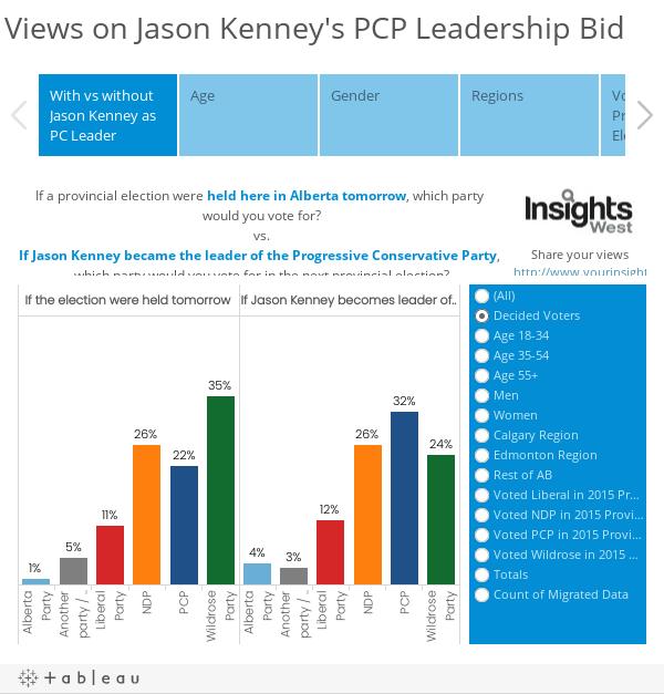 Views on Jason Kenney