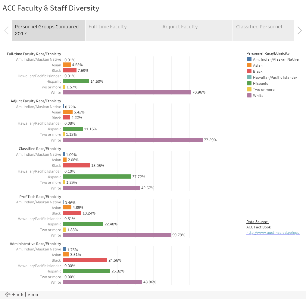 ACC Faculty & Staff Diversity
