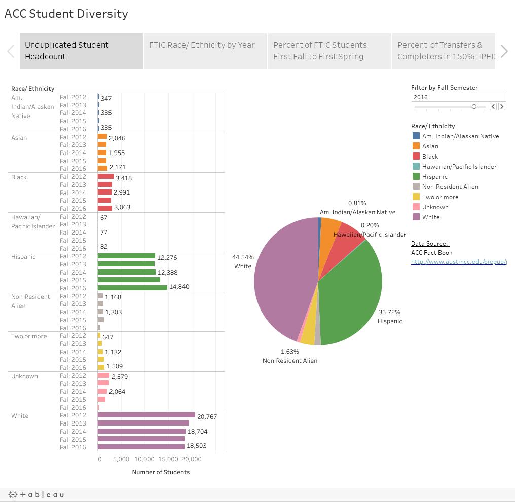 ACC Student Diversity