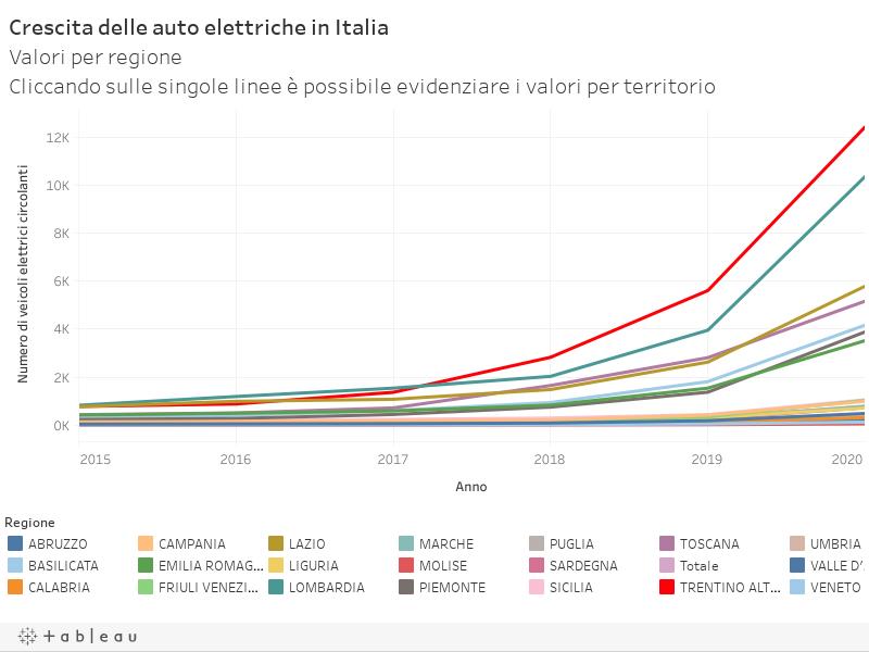 Crescita delle auto elettriche in ItaliaValori per regioneCliccando sulle singole linee è possibile evidenziare i valori per territorio