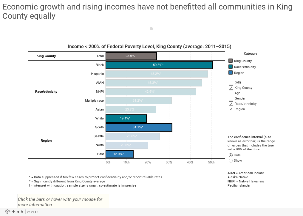 Households with incomes below 200% of Federal Poverty Level