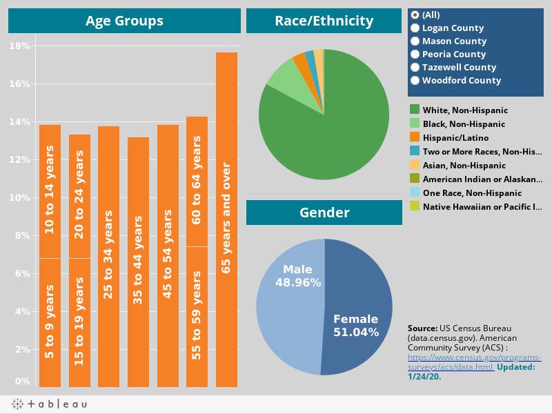 Greater Peoria Demographics
