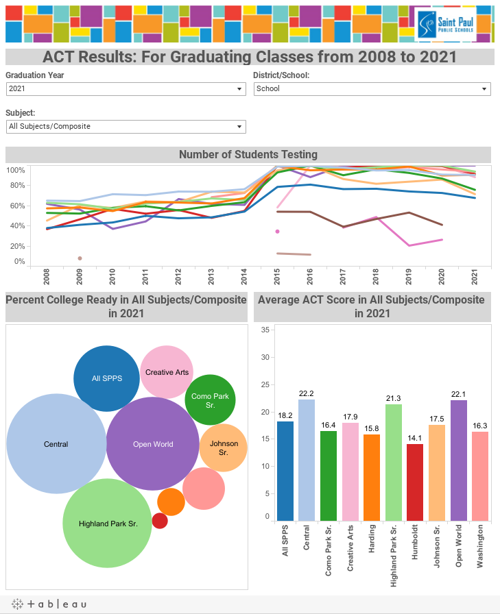 ACT Results: For Graduating Classes from 2008 to 2015