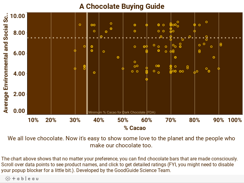 A Chocolate Buying Guide