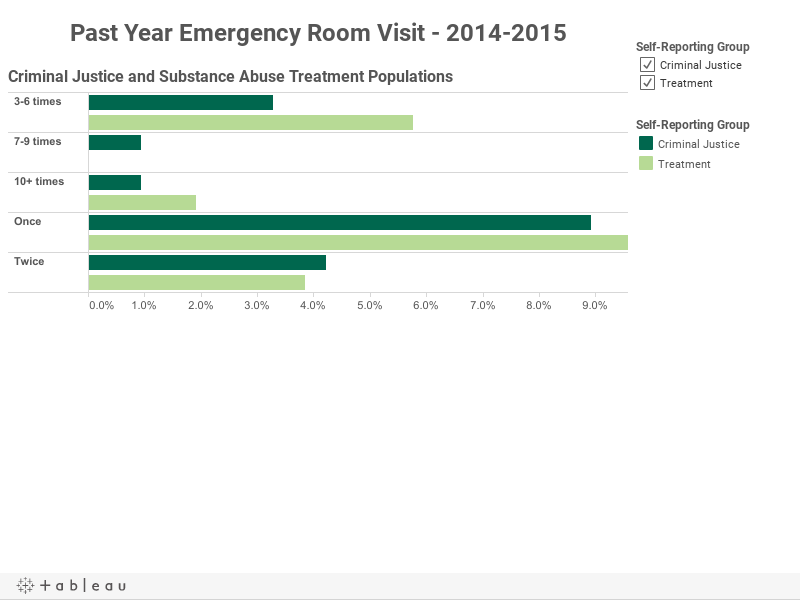 Past Year Emergency Room Visit - 2014-2015