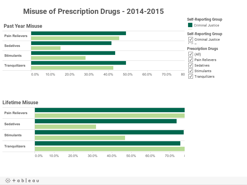 Misuse of Prescription Drugs - 2014-2015