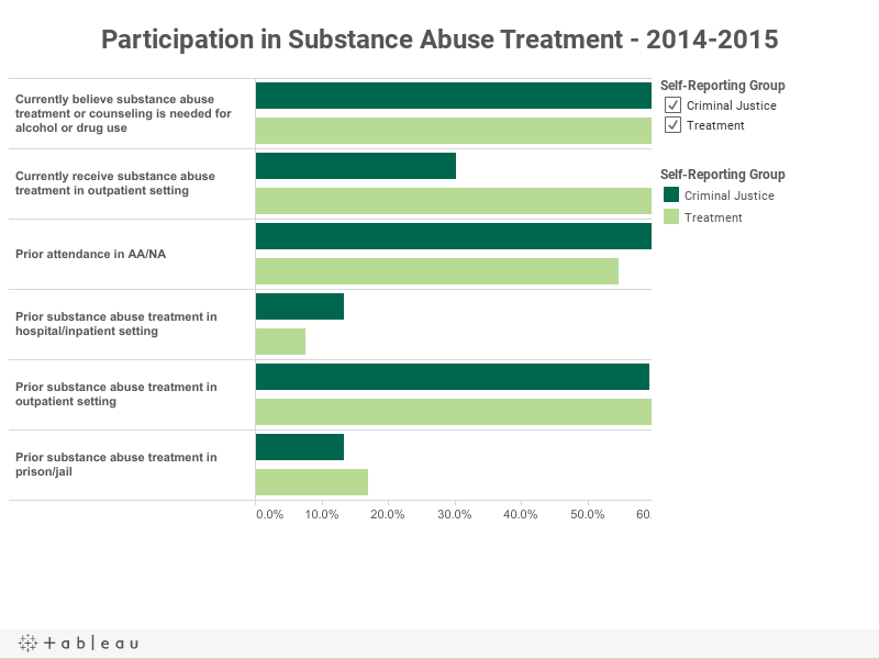 Participation in Substance Abuse Treatment - 2014-2015