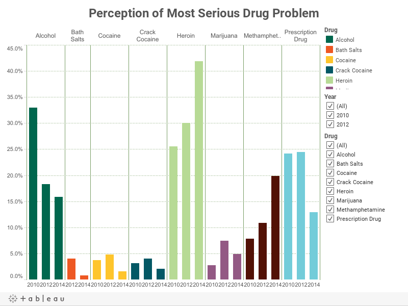 Perception of Most Serious Drug Problem