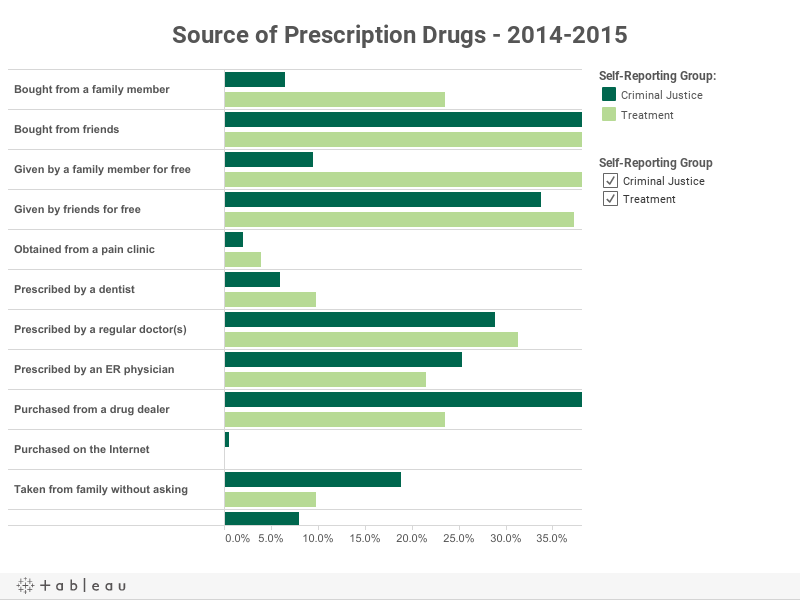 Source of Prescription Drugs - 2014-2015