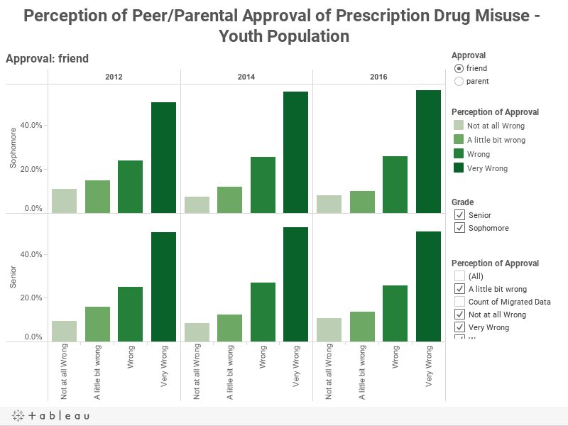 Perception of Peer/Parental Approval of Prescription Drug Misuse - Youth Population