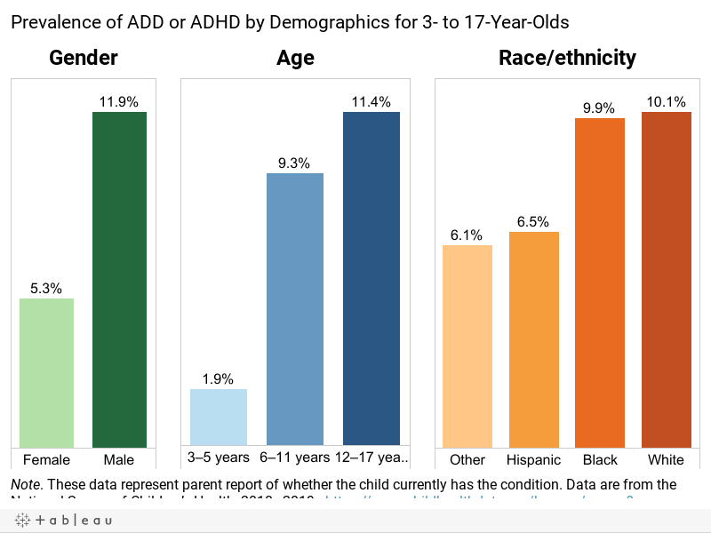 Prevalence of ADD or ADHD by Demographics for 3- to 17-Year-Olds