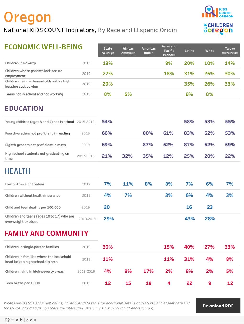 OregonNational KIDS COUNT Indicators, By Race and Hispanic Origin