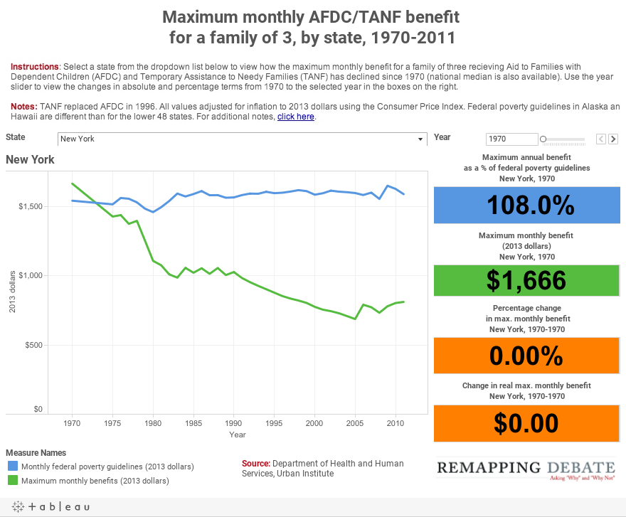 Maximum monthly AFDC/TANF benefit for a family of 3, by state, 1970-2011