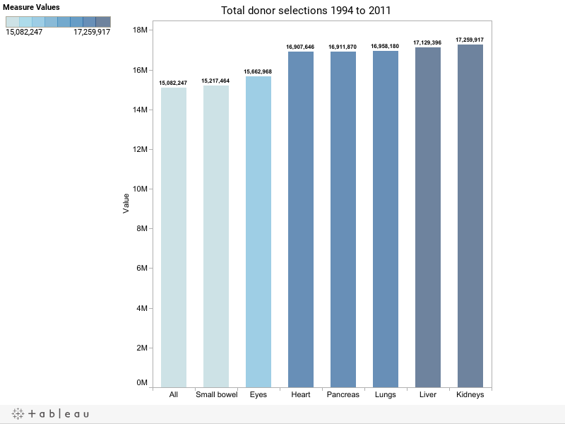 Total donor selections 1994 to 2011