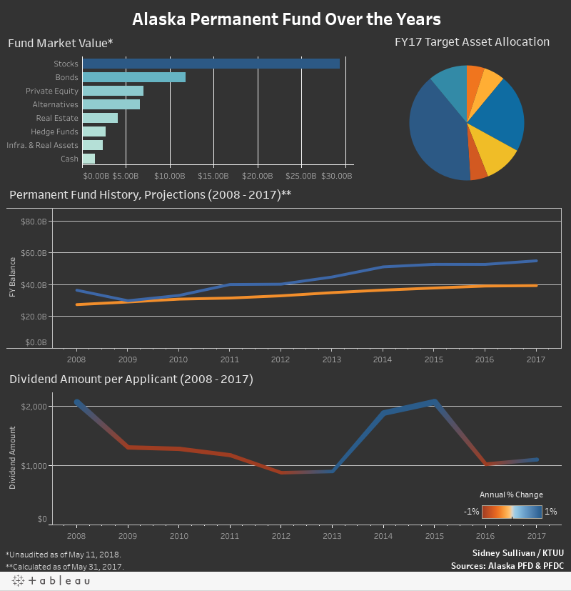 Alaska Permanent Fund over the years
