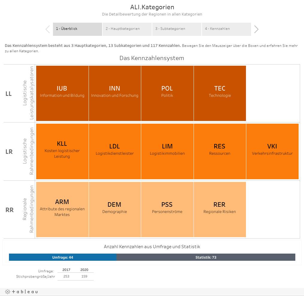 ALI.KategorienDie Detailbewertung der Regionen in allen Kategorien