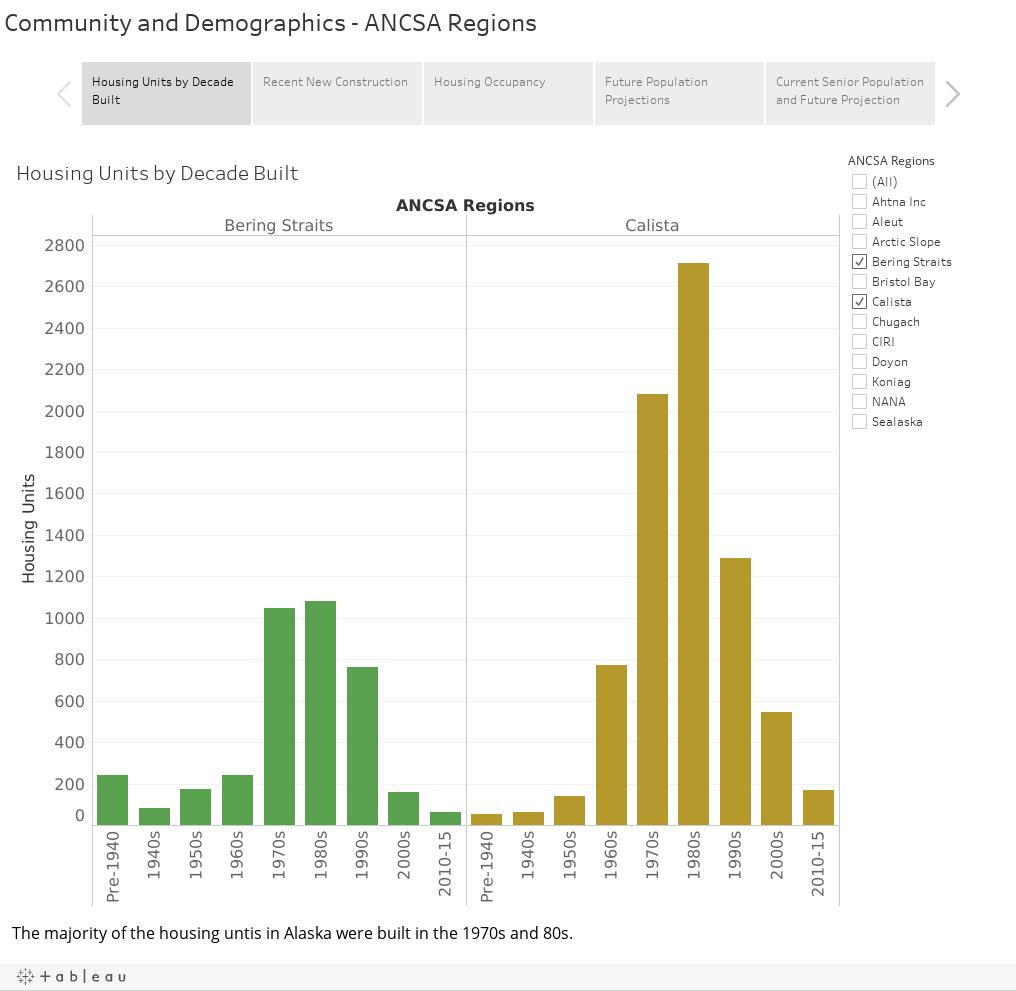 Community and Demographics - ANCSA Regions