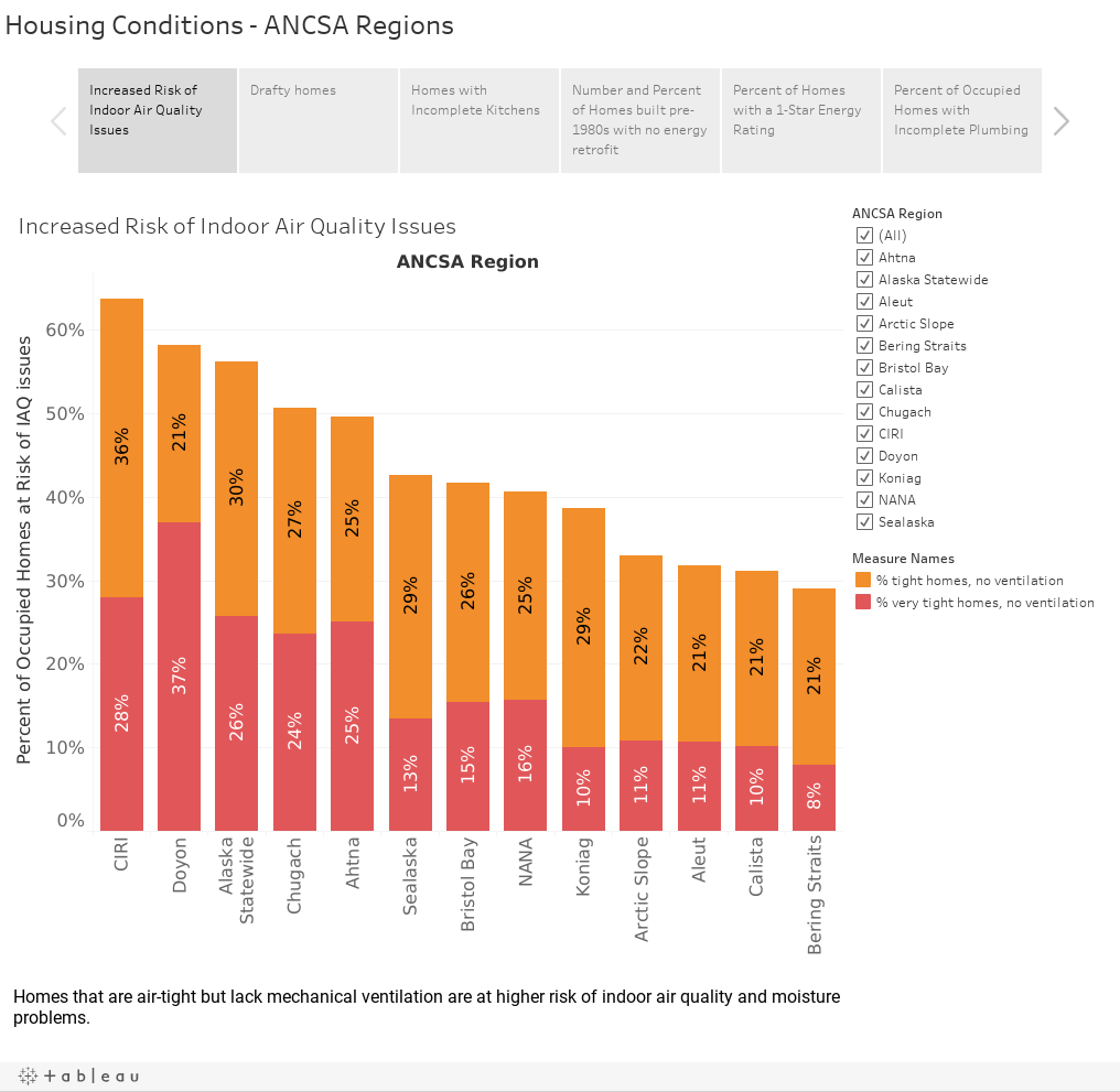 Housing Conditions - ANCSA Regions
