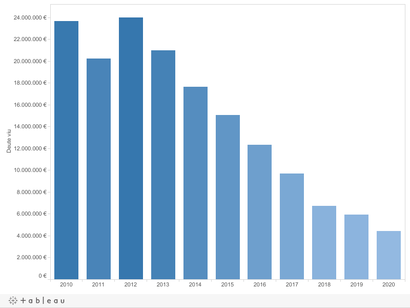 Chart Tableau