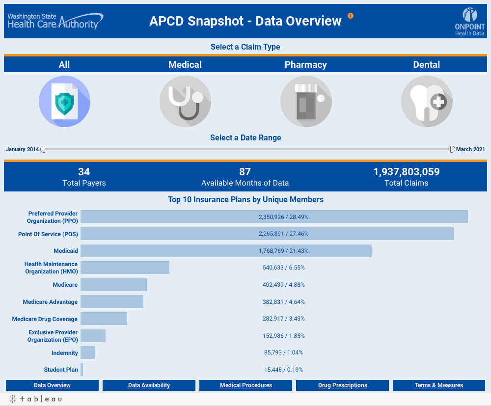 1. Data Overview