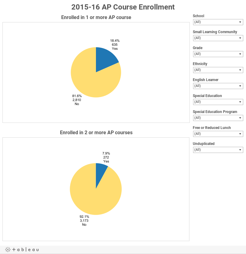 2015-16 AP Course Enrollment