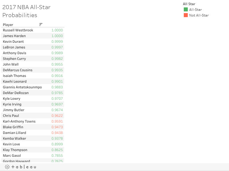 2017 NBA All-Star Probabilities