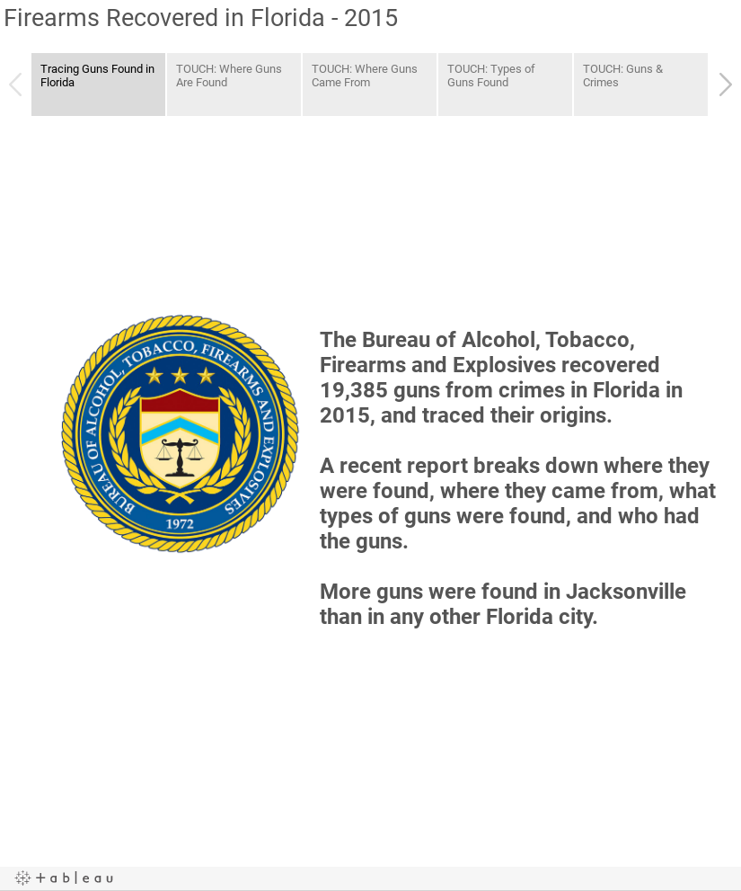 Firearms Recovered in Florida - 2015