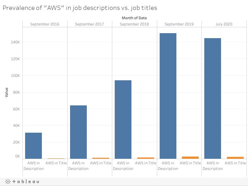 "Prevalence of ""AWS"" in job descriptions vs. job titles"