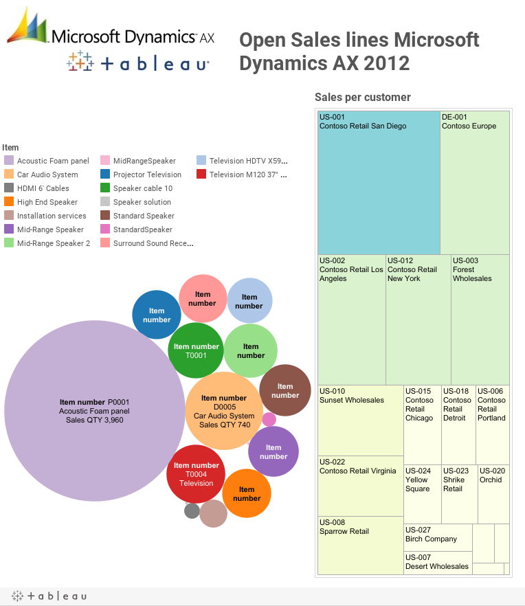 AX2012 Sales lines