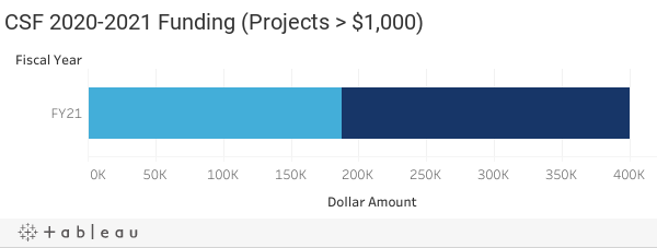 A. CSF 2020-2021 Funding (Projects > $1,000)