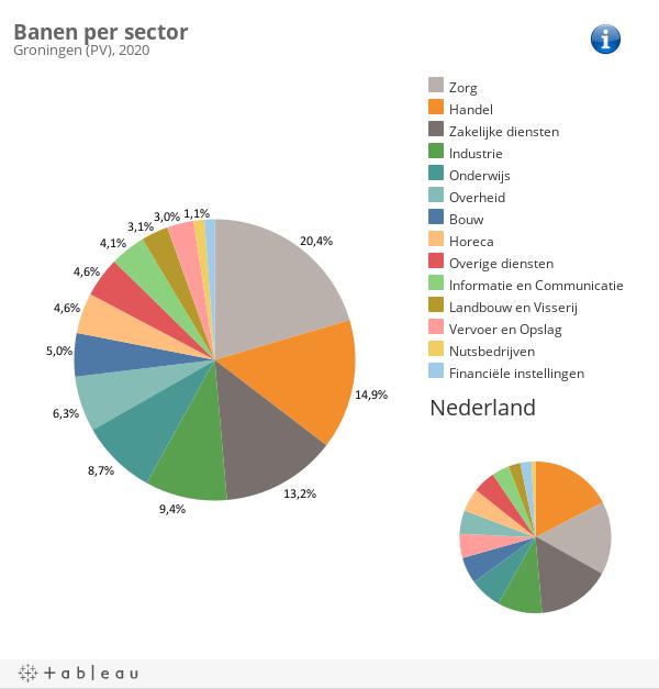 banen per sector