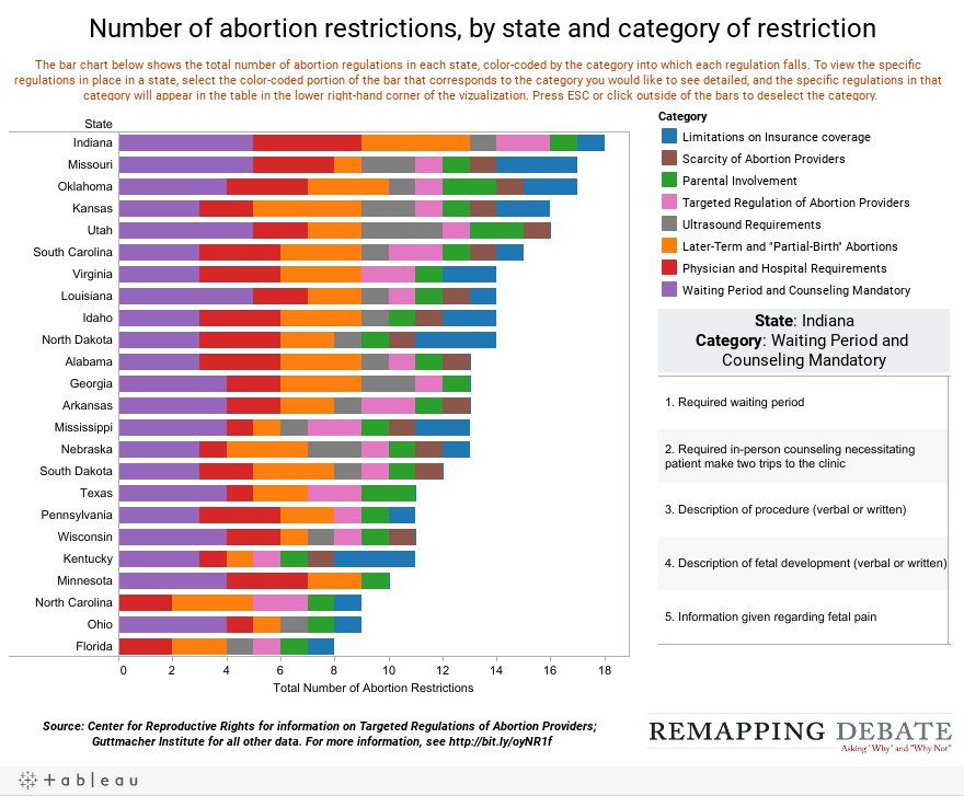 Number of abortion restrictions, by state and category of restriction