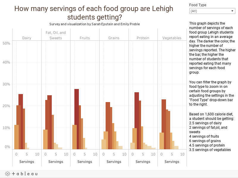 A breakdown of Lehigh students' nutritional habits Survey and visualization by Sarah Epstein and Emily Preble