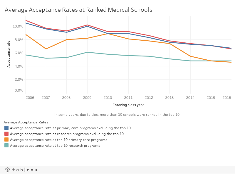 Getting Into Medical School Is Becoming Even Harder | Top Medical