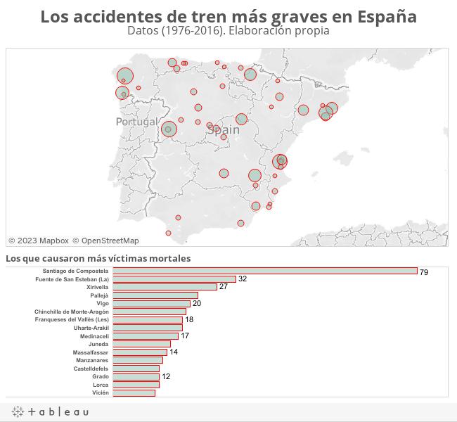 Los accidentes de tren más graves en EspañaDatos (1976-2016). Elaboración propia